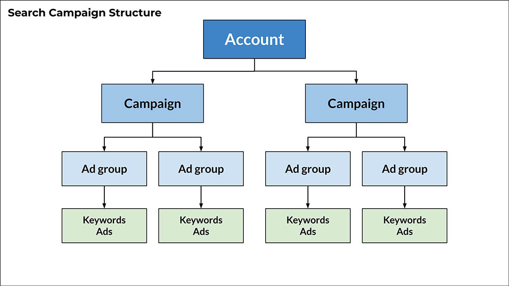 Search Ads - Campaign Structure