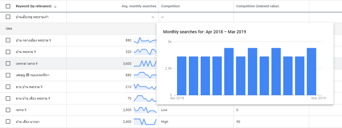Keyword planner - Average monthly searches Update