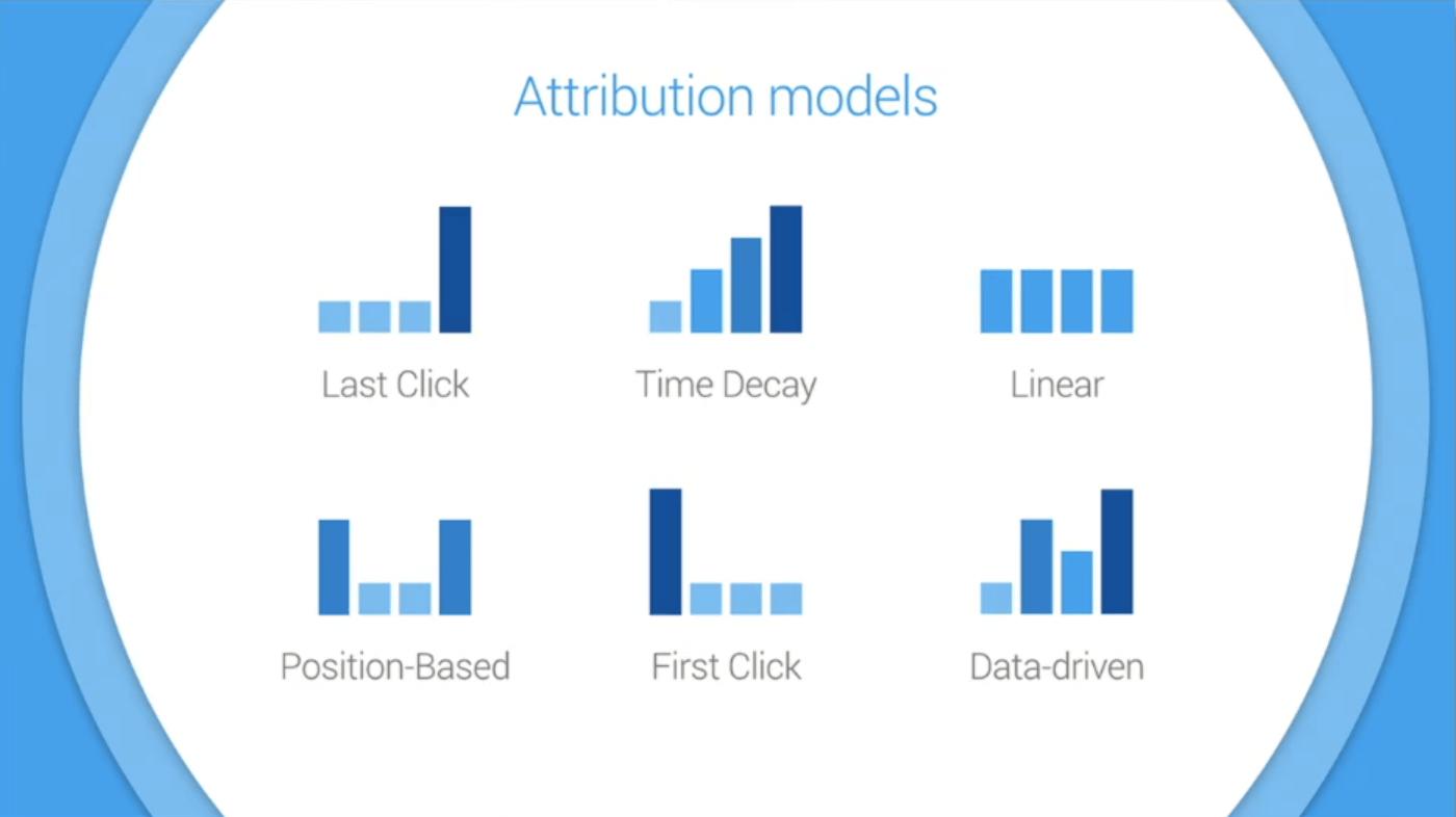 ตัวอย่างภาพ Attribution Model ทั้งหมด