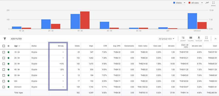 Google Bid Multiplier หรือ Bid Adjustment