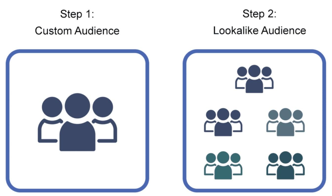 แผนภาพแสดง Custom Audience ใช้นับไปสร้างเป็น Lookalike Audience