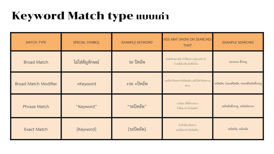 ตัวอย่างการใช้ Match type แบบเก่า