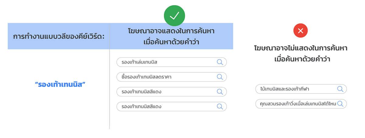 Phrase Match คืออะไร? ภาพอธิบายการ Match Keyword กับ Search term ของ Phrase match