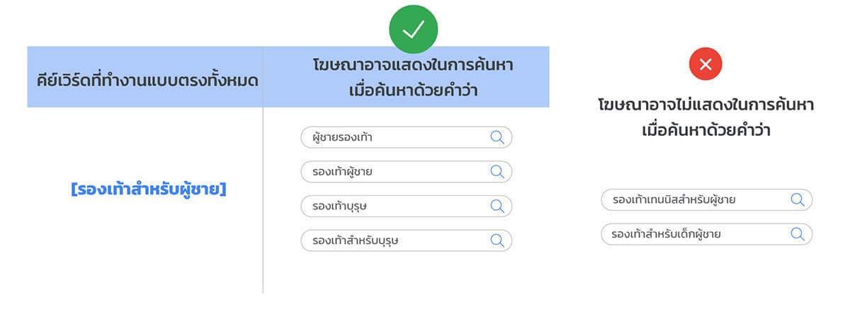Exact Match คืออะไร? ภาพอธิบายการ Match Keyword กับ Search term ของ Exact match