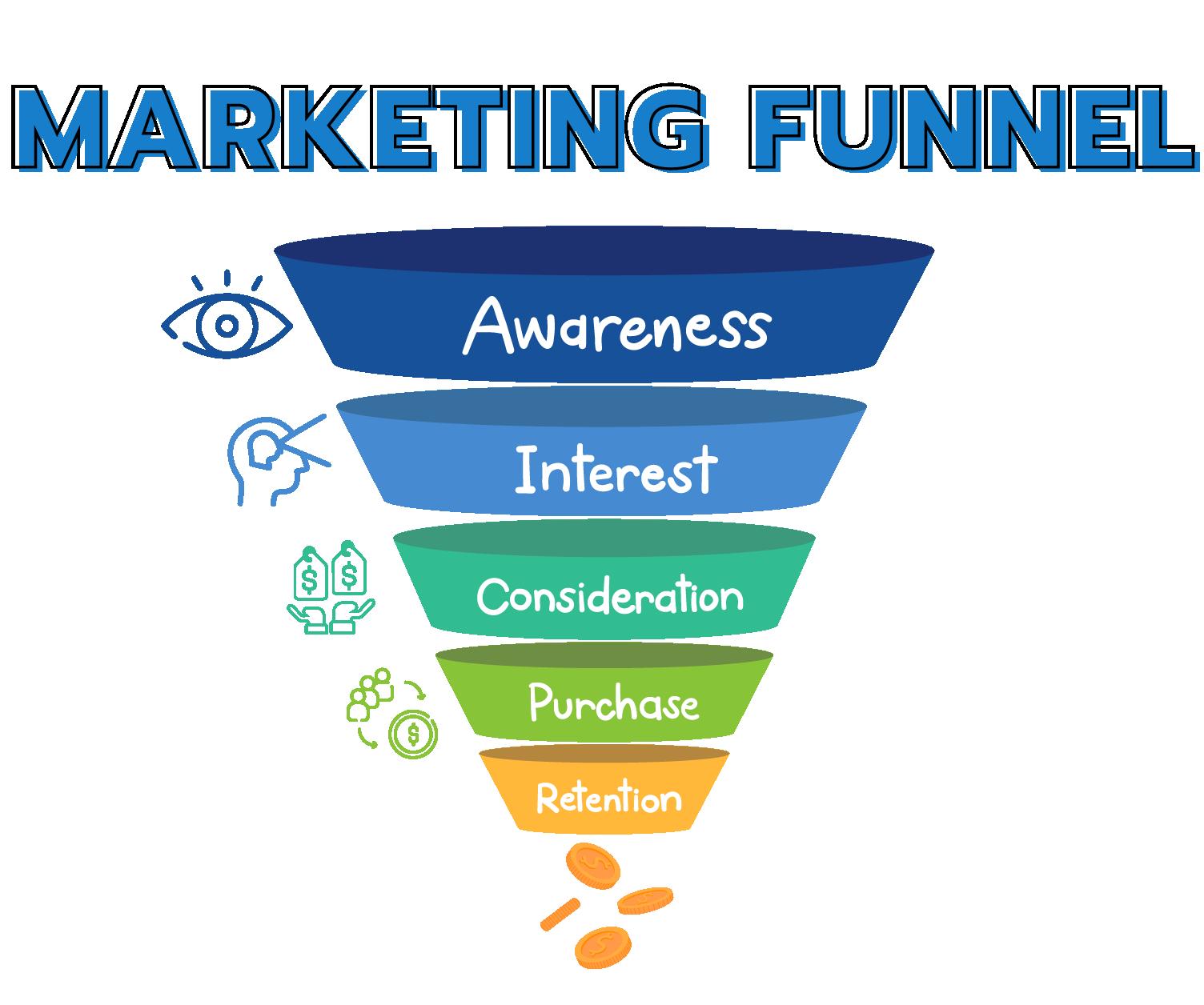 ตัวอย่าง Marketing Funnel